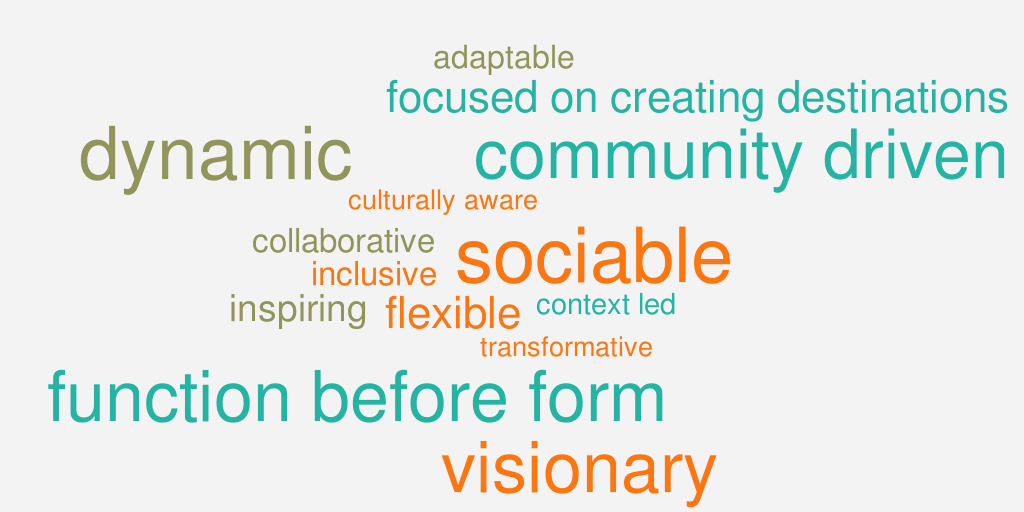 Placemaking Word Cloud